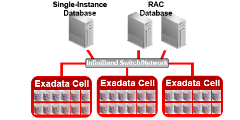 Exadata_Storage_Cell_Based_Configuration.png