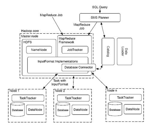 HadoopDB_Arch.jpg
