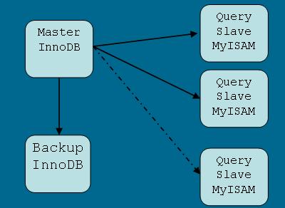 InnoDB MyISAM 拓扑