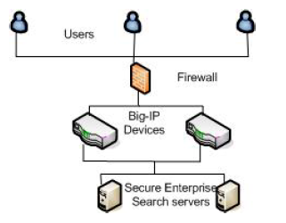 Oracle SES and F5 负载均衡