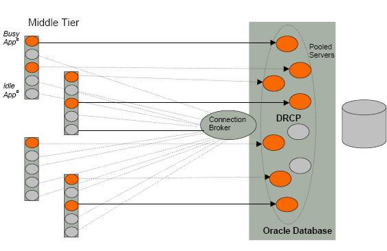 Oracle_DRCP.jpg