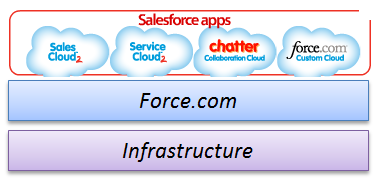Salesforce Architecture.PNG