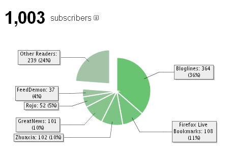 DBAnotes.net RSS 订阅数量超过1K, 数据分布图