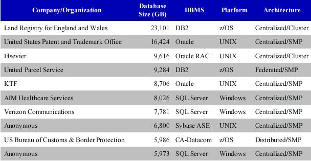 世界上 Top 10 OLTP 数据库