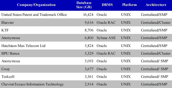世界上 Top 10 OLTP 数据库(Unix平台)