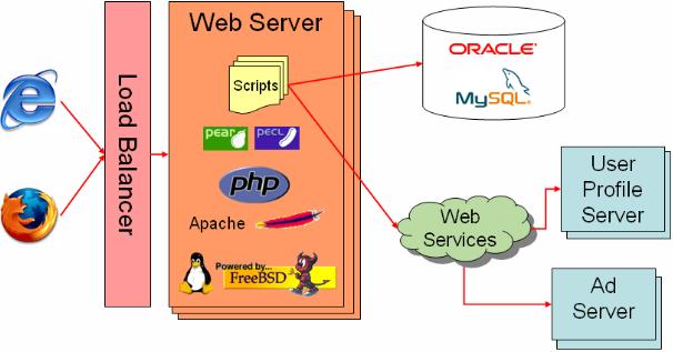 Yahoo Web 结构概览