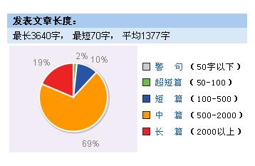 Yodao 挖掘到的 dbanotes.net 的文章长度