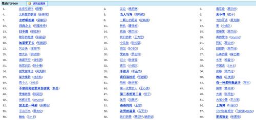 baidu_mp3_top500.png