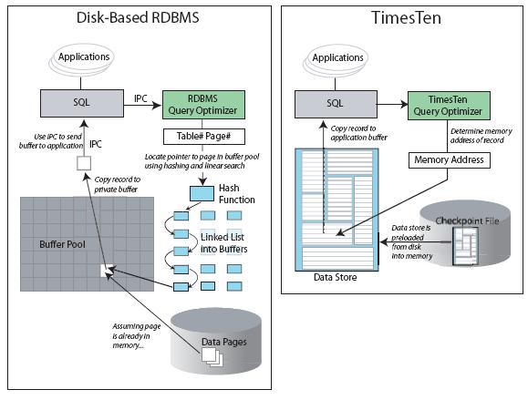 disk-based_rdbms_vs_timesten.png