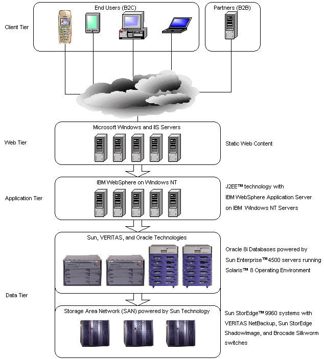 eBay V3 架构示意图
