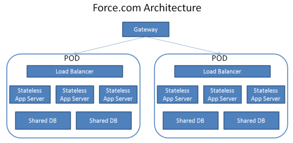 Force com Architecture new.PNG
